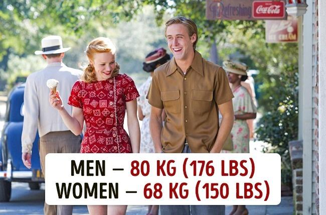 Koja je prosečna težina muškaraca i žena u različitim državama Koja je prosečna težina muškaraca i žena u različitim državama?