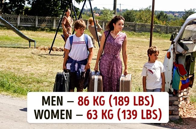 Koja je prosečna težina muškaraca i žena u različitim državama10 Koja je prosečna težina muškaraca i žena u različitim državama?