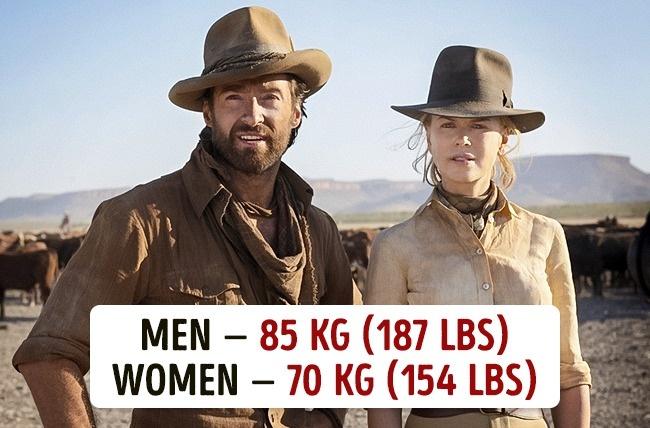 Koja je prosečna težina muškaraca i žena u različitim državama12 Koja je prosečna težina muškaraca i žena u različitim državama?