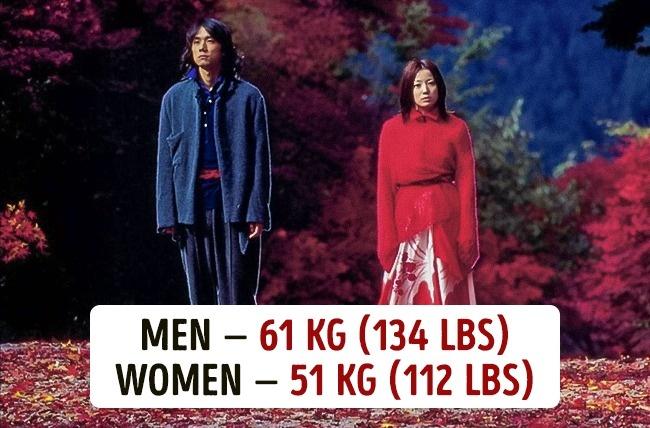 Koja je prosečna težina muškaraca i žena u različitim državama3 Koja je prosečna težina muškaraca i žena u različitim državama?
