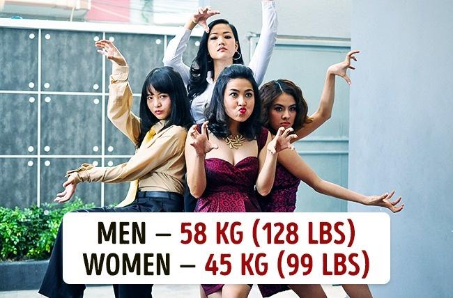 Koja je prosečna težina muškaraca i žena u različitim državama5 Koja je prosečna težina muškaraca i žena u različitim državama?