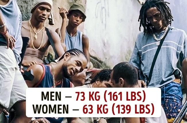 Koja je prosečna težina muškaraca i žena u različitim državama6 Koja je prosečna težina muškaraca i žena u različitim državama?
