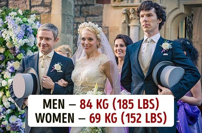 Koja je prosečna težina muškaraca i žena u različitim državama7 Koja je prosečna težina muškaraca i žena u različitim državama?