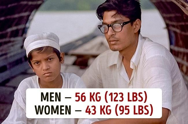 Koja je prosečna težina muškaraca i žena u različitim državama8 Koja je prosečna težina muškaraca i žena u različitim državama?